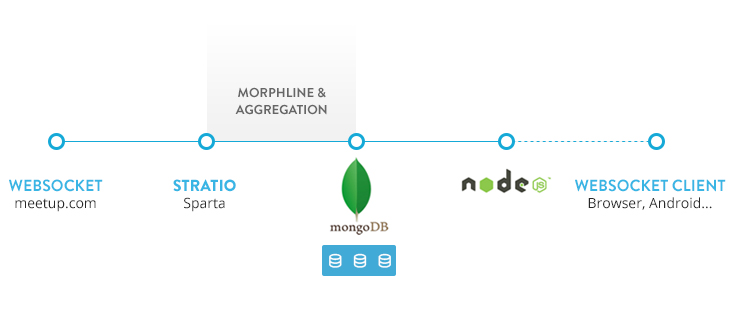 Aggregate Data in Real-Time