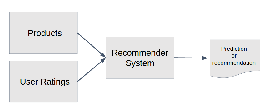 Recommender System diagram