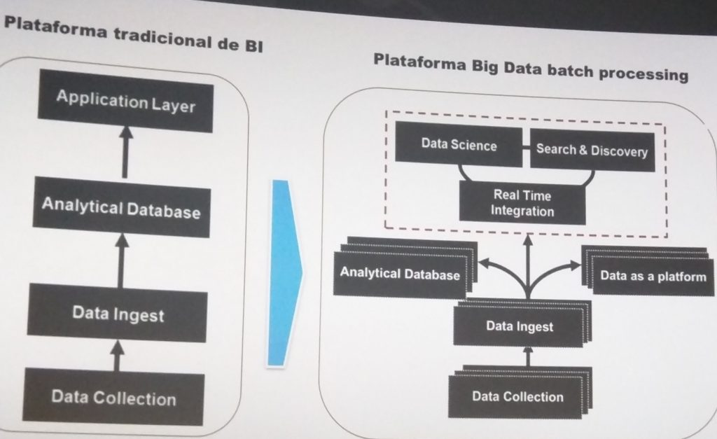 Big Data batch processing