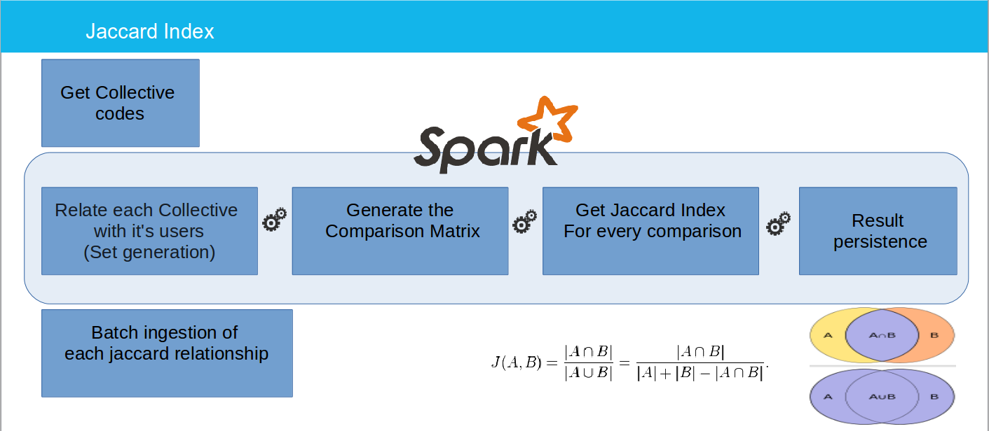 Image 3 – Jaccard Spark solution