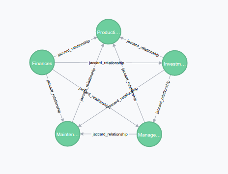 Image 4 – Neo4j node cluster with Jaccard Index relationship